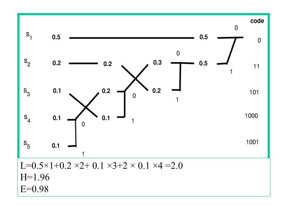 L=0.5×1+0.2 ×2+ 0.1 ×3+2 × 0.1 ×4 =2.0 H=1.96 E=0.98
