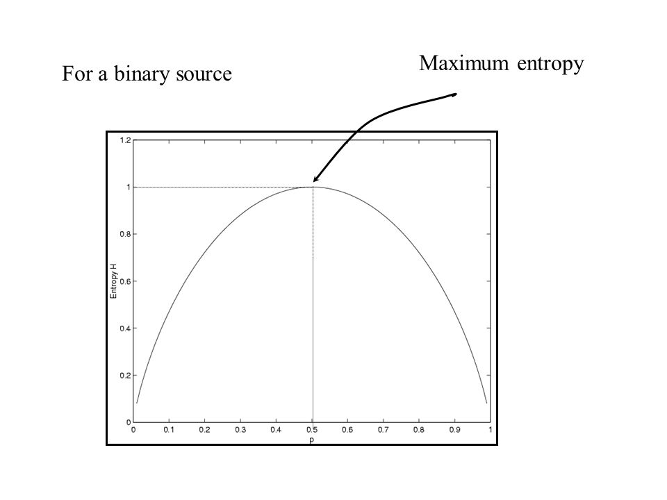 For a binary source Maximum entropy