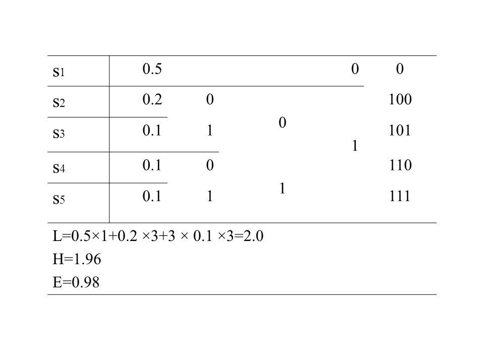 s1s1 0.500 s2s2 0.20 0 1 100 s3s3 0.11101 s4s4 0.10 1 110 s5s5 0.11111 L=0.5×1+0.2 ×3+3 × 0.1 ×3=2.0 H=1.96 E=0.98