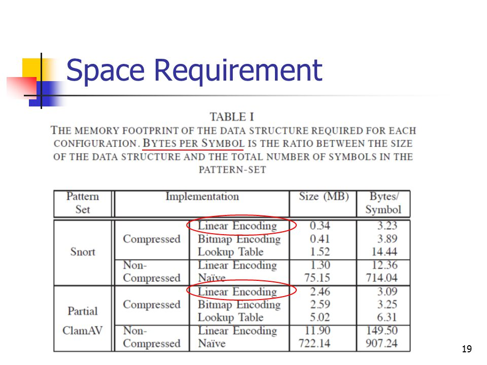 19 Space Requirement