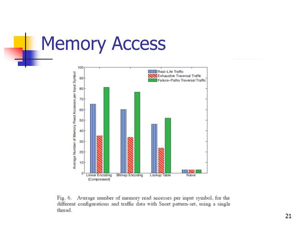 21 Memory Access