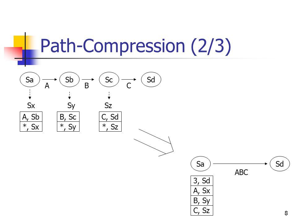 8 Path-Compression (2/3) SaSbScSd ABC SaSd ABC SxSySz A, Sx 3, Sd B, Sy C, Sz A, Sb *, Sx B, Sc *, Sy C, Sd *, Sz