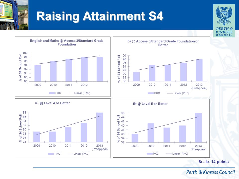 12 April 2015 Raising Attainment S4 Scale: 14 points