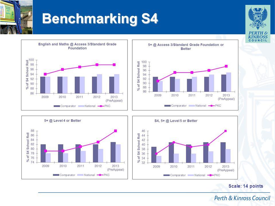 12 April 2015 Raising Attainment S5 Scale: 14 points