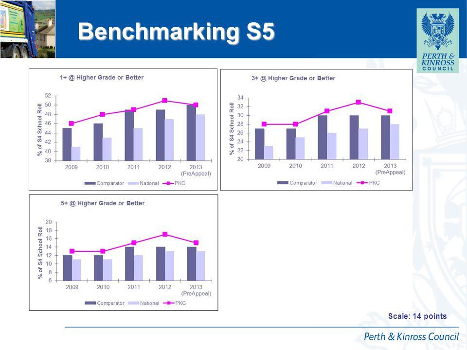 12 April 2015 Raising Attainment S6 Raising Attainment S6 Scale: 14 points