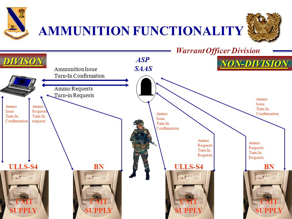 Warrant Officer Division AMMUNITION FUNCTIONALITY DIVISON NON-DIVISION ASP ASPSAAS ULLS-S4 UNIT SUPPLY UNIT SUPPLYBN UNIT SUPPLY ULLS-S4 BN Ammunition