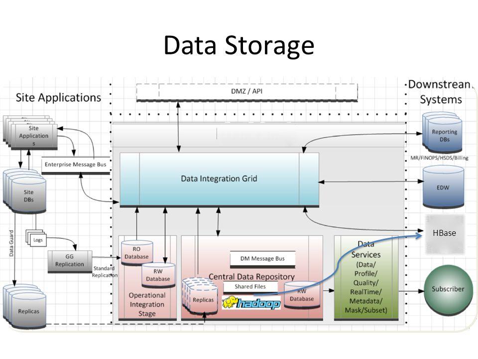 Data Storage HBase