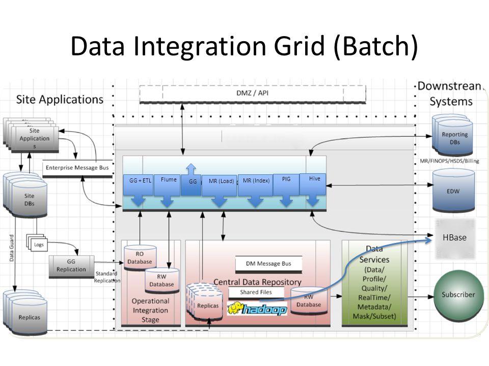Data Integration Grid (Batch) GG Flume GG + ETL MR (Load) MR (Index) PIG Hive HBase