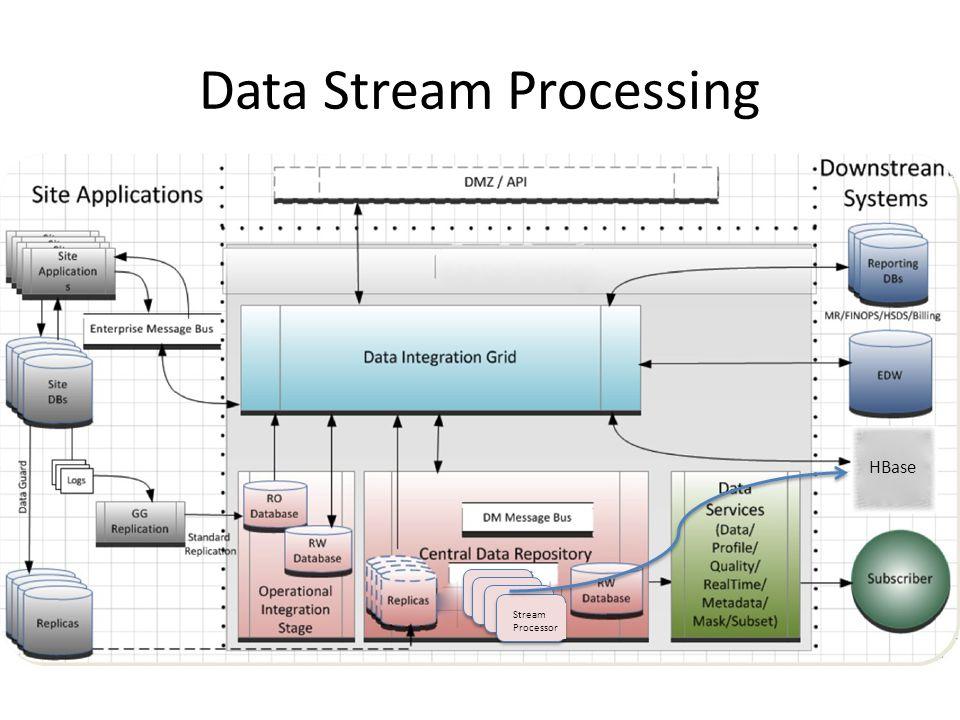 Data Stream Processing Stream Processor HBase