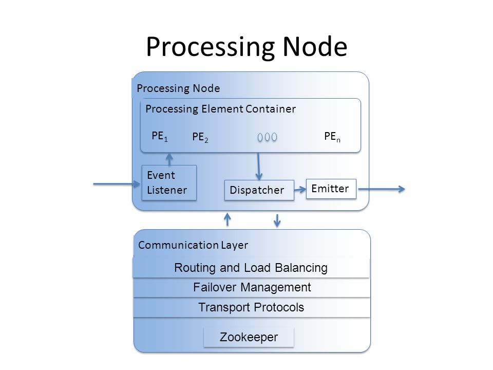Processing Node Transport Protocols Zookeeper Failover Management Routing and Load Balancing Communication Layer Processing Node PE 1 PE 2 PE n Event Listener Event Listener Dispatcher Emitter Processing Element Container