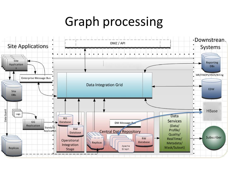 Graph processing Apache Giraph HBase