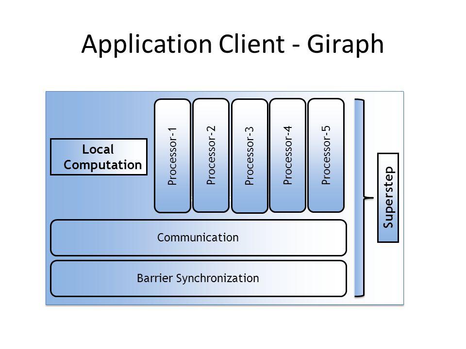 Application Client - Giraph Fjsfsfjsf;sdfjsfjsj;sjsjsfjs Barrier Synchronization Communication Processor-1 Processor-2Processor-5 Processor-3 Processor-4 Superstep Local Computation