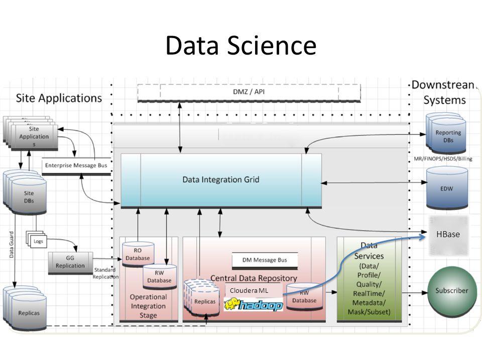 Data Science HBase Cloudera ML