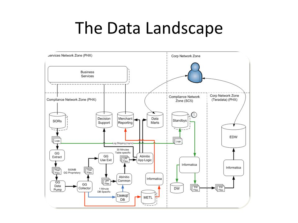 The Data Landscape