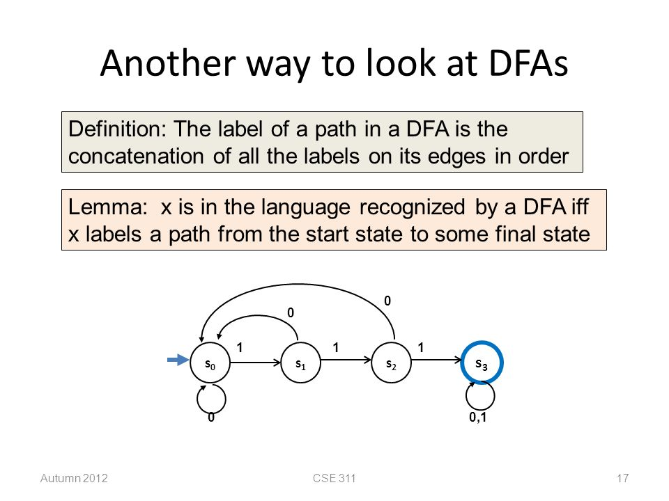 Another way to look at DFAs Autumn 2012CSE 311 17 s0s0 s2s2 s3s3 s1s1 111 0,1 0 0 0 Lemma: x is in the language recognized by a DFA iff x labels a pat