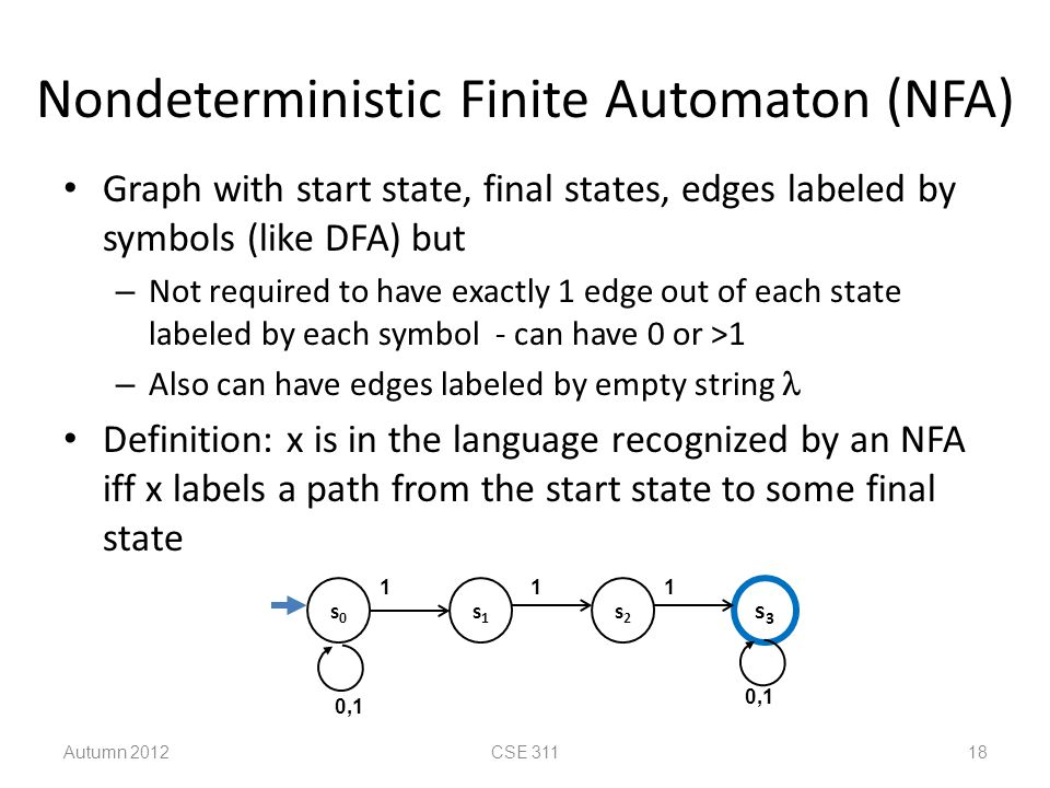 Nondeterministic Finite Automaton (NFA) Graph with start state, final states, edges labeled by symbols (like DFA) but – Not required to have exactly 1
