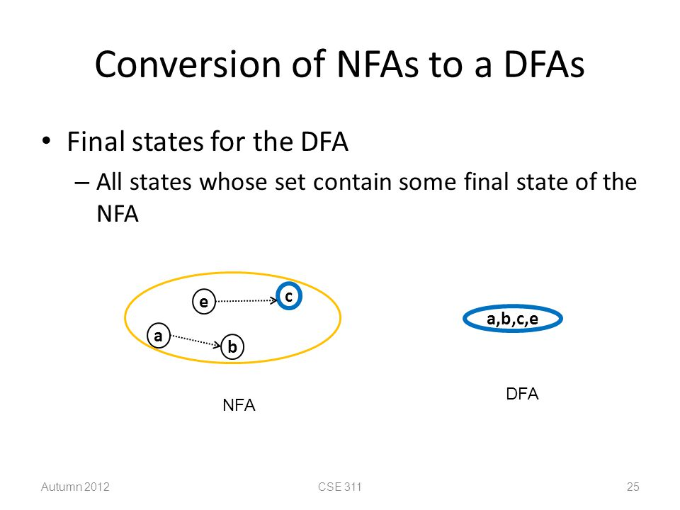 Conversion of NFAs to a DFAs Final states for the DFA – All states whose set contain some final state of the NFA Autumn 2012CSE 311 25 a,b,c,e c e b a