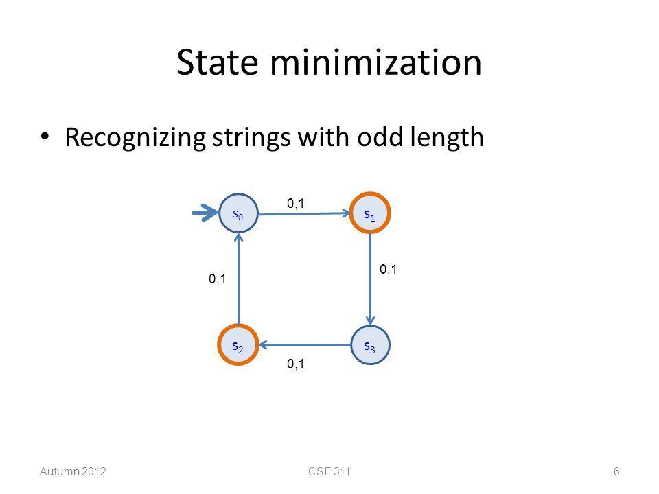 State minimization algorithm 1.Put states into groups based on their outputs (or whether they are final states or not) 2.Repeat the following until no change happens a.If there is a symbol s so that not all states in a group G agree on which group s leads to, split G into smaller groups based on which group the states go to on s G1G1 G2G2 G3G3