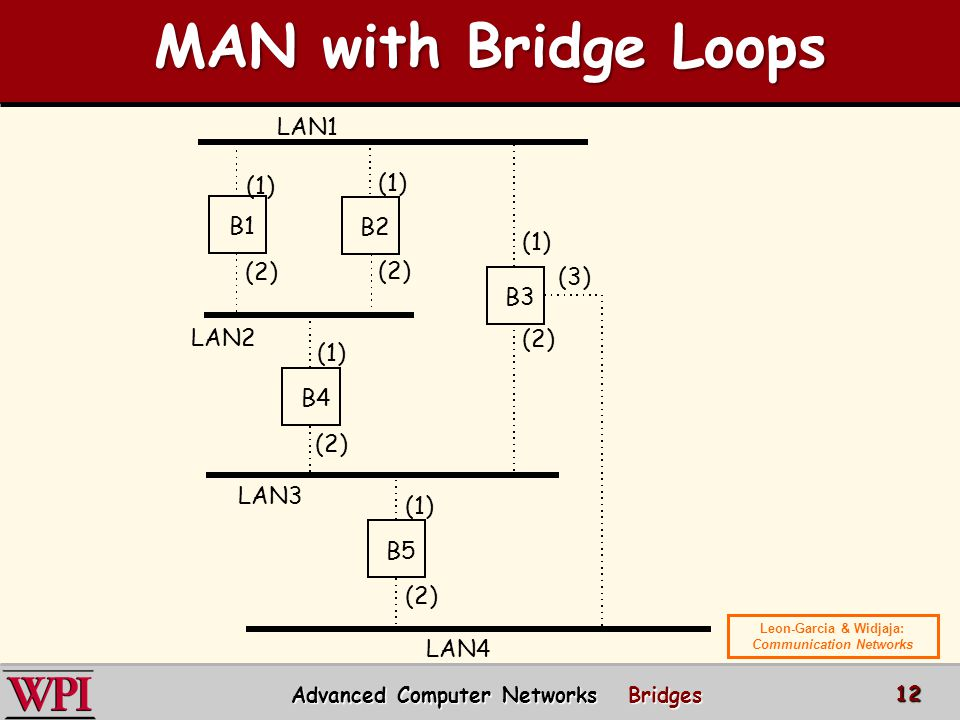 (1) (2) (3) MAN with Bridge Loops MAN with Bridge Loops Advanced Computer Networks Bridges 12 Leon-Garcia & Widjaja: Communication Networks