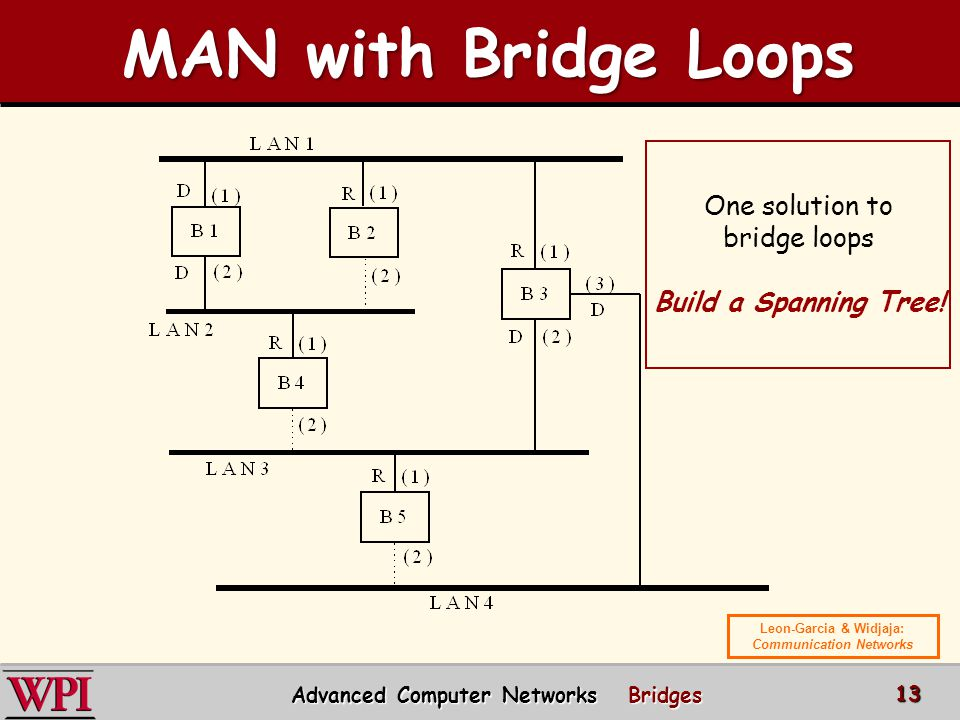 One solution to bridge loops Build a Spanning Tree! MAN with Bridge Loops MAN with Bridge Loops Advanced Computer Networks Bridges 13 Leon-Garcia & Wi
