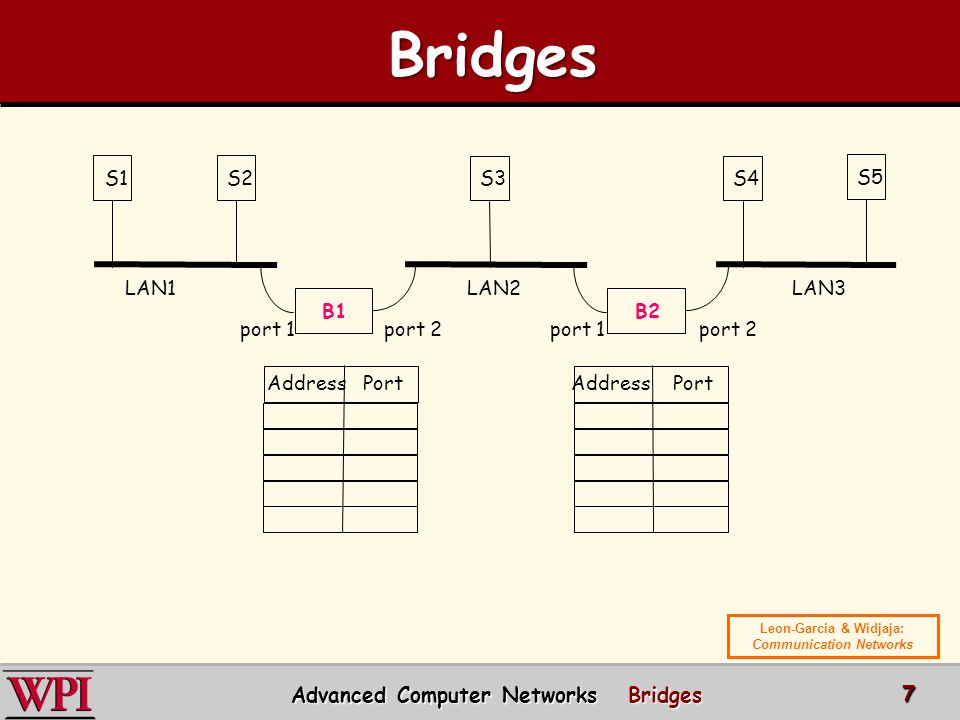 B1 S1S2 B2 S3S4 S5 Address Port port 1port 2port 1port 2 LAN1LAN2LAN3 Advanced Computer Networks Bridges 7 Bridges Bridges Leon-Garcia & Widjaja: Communication Networks
