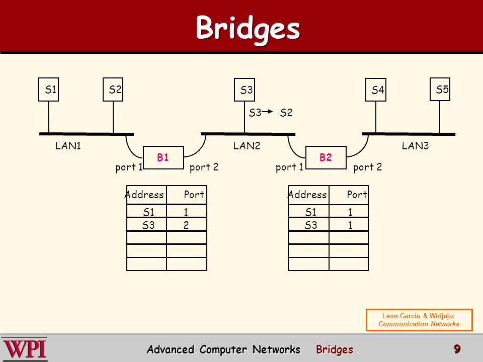 B1 S1S2 B2 S3S4 S5 Address Port port 1port 2port 1port 2 LAN1LAN2LAN3 S3 S2 S11 1 S32 1 Advanced Computer Networks Bridges 9 Bridges Bridges Leon-Garcia & Widjaja: Communication Networks