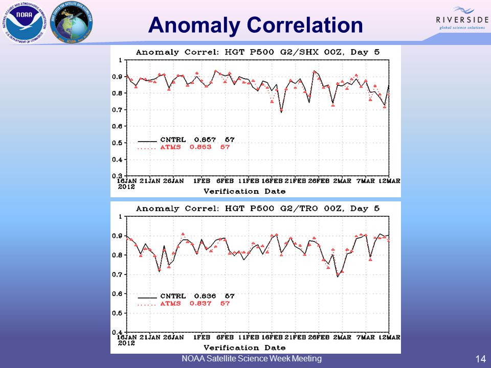 Anomaly Correlation NOAA Satellite Science Week Meeting 14