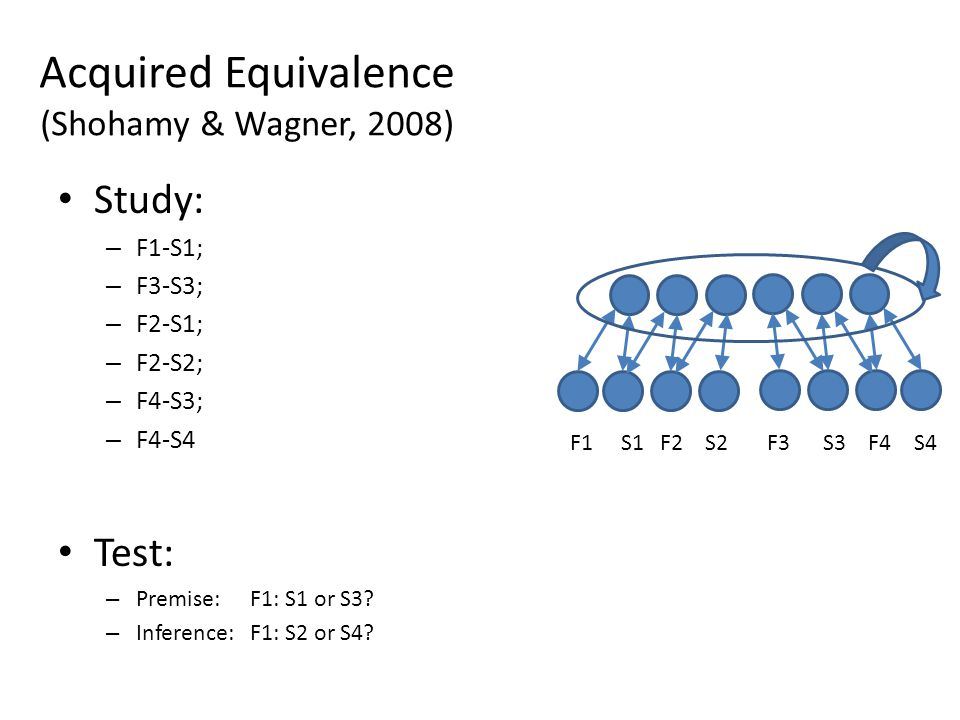 F1 S1 F2 S2 F3 S3 F4 S4 Acquired Equivalence (Shohamy & Wagner, 2008) Study: – F1-S1; – F3-S3; – F2-S1; – F2-S2; – F4-S3; – F4-S4 Test: – Premise: F1: S1 or S3.