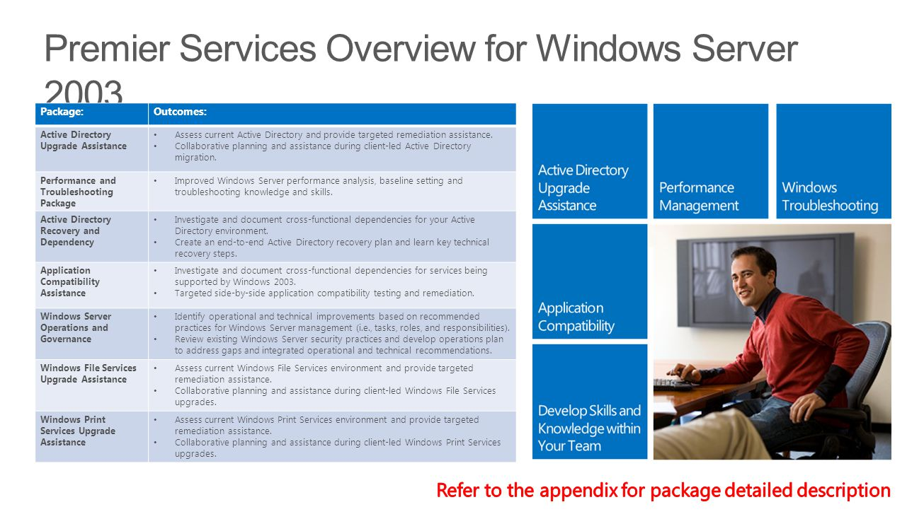 Package:Outcomes: Active Directory Upgrade Assistance Assess current Active Directory and provide targeted remediation assistance.