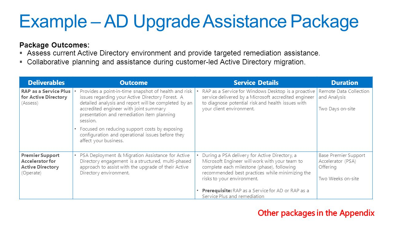 Example – AD Upgrade Assistance Package Package Outcomes:  Assess current Active Directory environment and provide targeted remediation assistance.