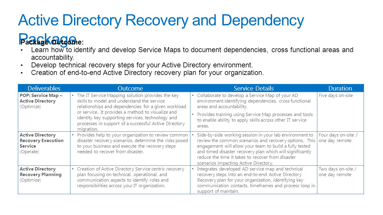 Active Directory Recovery and Dependency Package DeliverablesOutcomeService DetailsDuration POP: Service Map – Active Directory (Optimize) The IT Service Mapping solution provides the key skills to model and understand the service relationships and dependencies for a given workload or service.