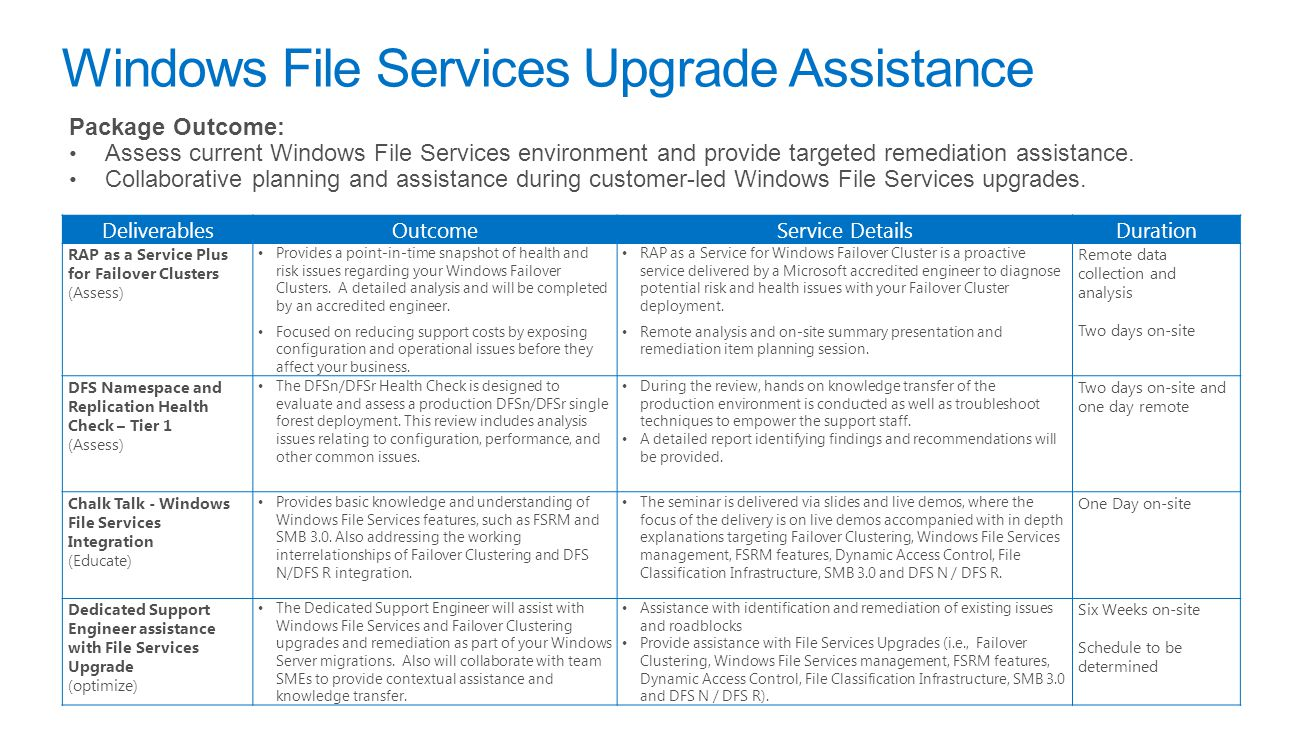 Windows File Services Upgrade Assistance Package Outcome: Assess current Windows File Services environment and provide targeted remediation assistance.