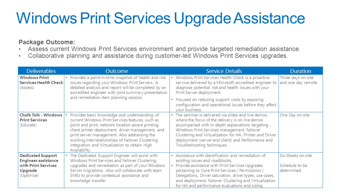 Windows Print Services Upgrade Assistance Package Outcome: Assess current Windows Print Services environment and provide targeted remediation assistance.