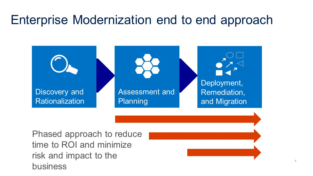 Enterprise Modernization end to end approach 4 Deployment, Remediation, and Migration Assessment and Planning Discovery and Rationalization Phased approach to reduce time to ROI and minimize risk and impact to the business