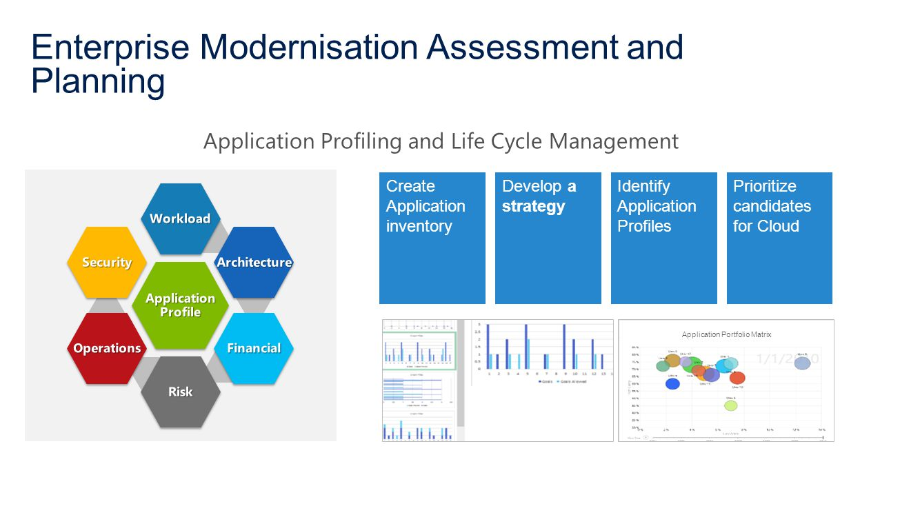Enterprise Modernisation Assessment and Planning Application Portfolio Matrix Create Application inventory Develop a strategy Identify Application Profiles Prioritize candidates for Cloud Application Profiling and Life Cycle Management