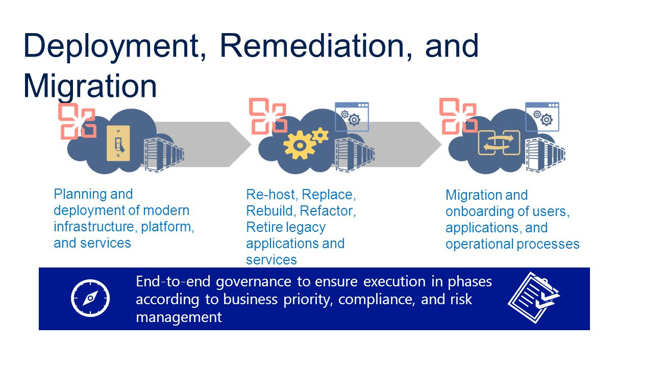 Deployment, Remediation, and Migration Planning and deployment of modern infrastructure, platform, and services Re-host, Replace, Rebuild, Refactor, Retire legacy applications and services Migration and onboarding of users, applications, and operational processes End-to-end governance to ensure execution in phases according to business priority, compliance, and risk management