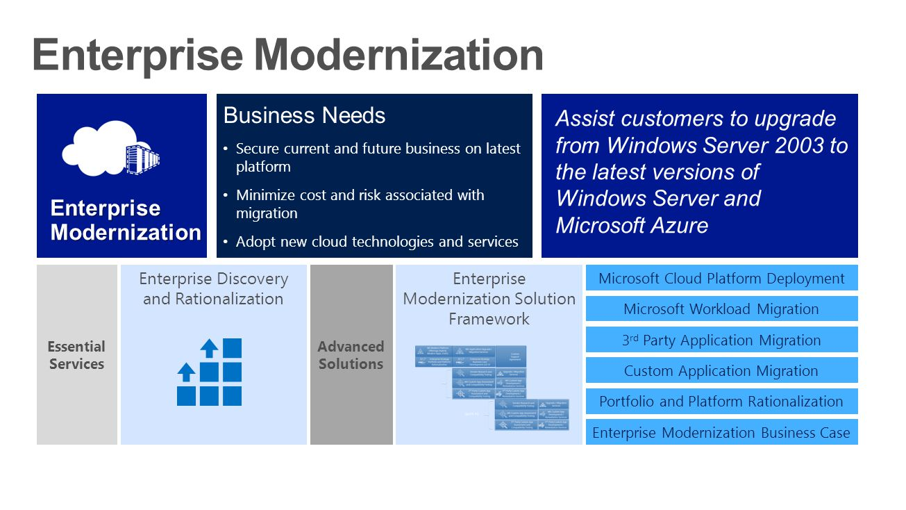 Enterprise Modernization Business Needs Secure current and future business on latest platform Minimize cost and risk associated with migration Adopt new cloud technologies and services Assist customers to upgrade from Windows Server 2003 to the latest versions of Windows Server and Microsoft Azure Enterprise Modernization Enterprise Discovery and Rationalization Essential Services Microsoft Cloud Platform Deployment Microsoft Workload Migration 3 rd Party Application Migration Custom Application Migration Portfolio and Platform Rationalization Enterprise Modernization Business Case Enterprise Modernization Solution Framework Advanced Solutions
