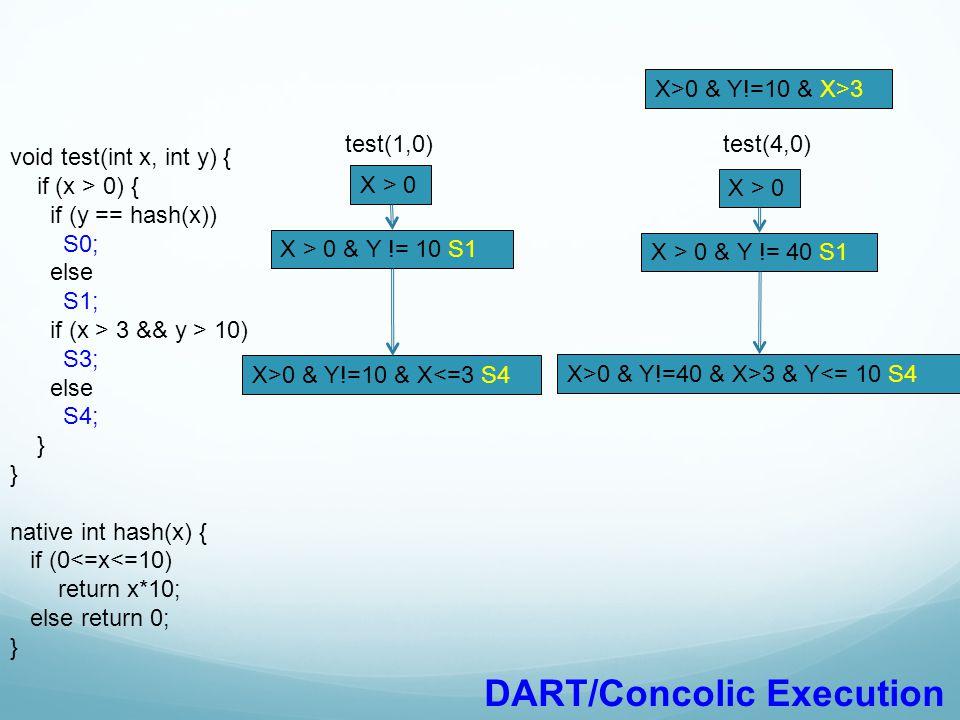 void test(int x, int y) { if (x > 0) { if (y == hash(x)) S0; else S1; if (x > 3 && y > 10) S3; else S4; } native int hash(x) { if (0<=x<=10) return x*10; else return 0; } test(1,0) X>0 & Y!=10 & X>3 DART/Concolic Execution X > 0 X > 0 & Y != 10 S1 X>0 & Y!=10 & X<=3 S4 test(4,0) X > 0 X > 0 & Y != 40 S1 X>0 & Y!=40 & X>3 & Y<= 10 S4