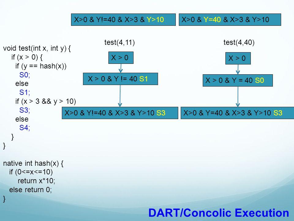 void test(int x, int y) { if (x > 0) { if (y == hash(x)) S0; else S1; if (x > 3 && y > 10) S3; else S4; } native int hash(x) { if (0<=x<=10) return x*10; else return 0; } X>0 & Y!=40 & X>3 & Y>10X>0 & Y=40 & X>3 & Y>10 DART/Concolic Execution test(4,11) X > 0 X > 0 & Y != 40 S1 X>0 & Y!=40 & X>3 & Y>10 S3 test(4,40) X > 0 X > 0 & Y = 40 S0 X>0 & Y=40 & X>3 & Y>10 S3