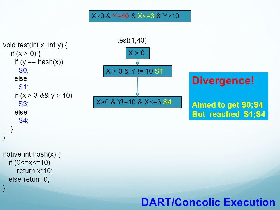void test(int x, int y) { if (x > 0) { if (y == hash(x)) S0; else S1; if (x > 3 && y > 10) S3; else S4; } native int hash(x) { if (0<=x<=10) return x*10; else return 0; } X>0 & Y=40 & X 10 Divergence.
