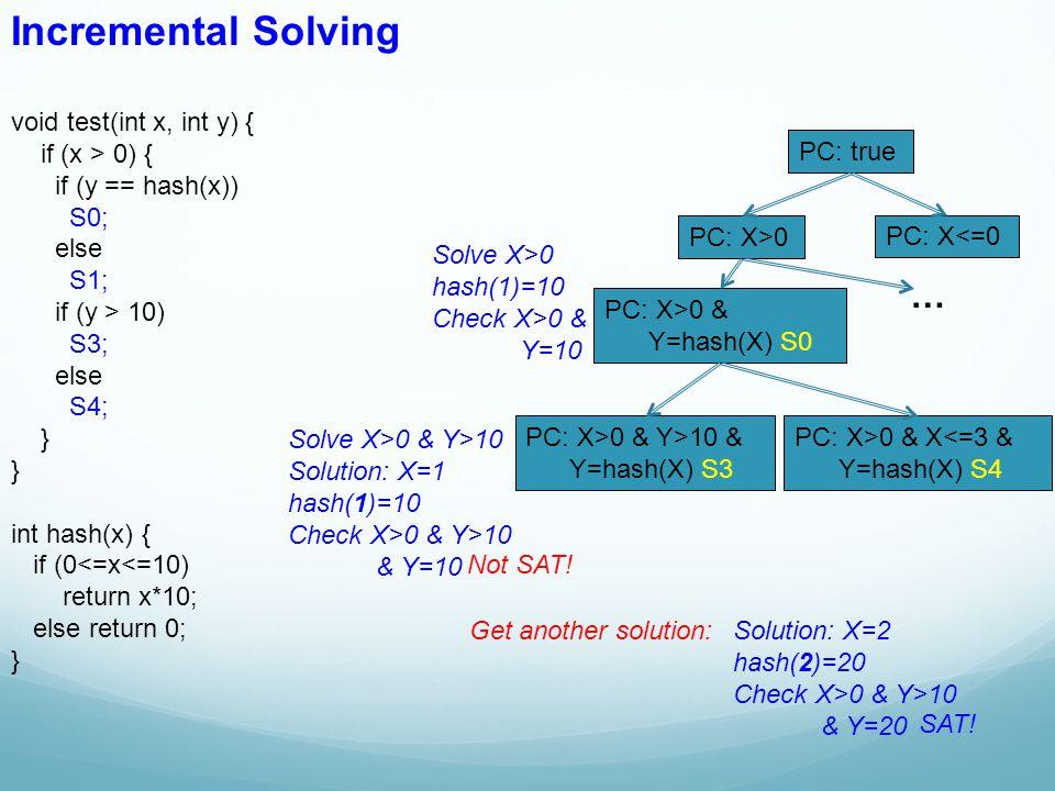 void test(int x, int y) { if (x > 0) { if (y == hash(x)) S0; else S1; if (y > 10) S3; else S4; } int hash(x) { if (0<=x<=10) return x*10; else return 0; } Incremental Solving PC: true PC: X>0 & Y>10 & Y=hash(X) S3 PC: X>0 PC: X<=0 PC: X>0 & Y=hash(X) S0 PC: X>0 & X<=3 & Y=hash(X) S4 … Solve X>0 hash(1)=10 Check X>0 & Y=10 Solve X>0 & Y>10 Solution: X=1 hash(1)=10 Check X>0 & Y>10 & Y=10 Not SAT.