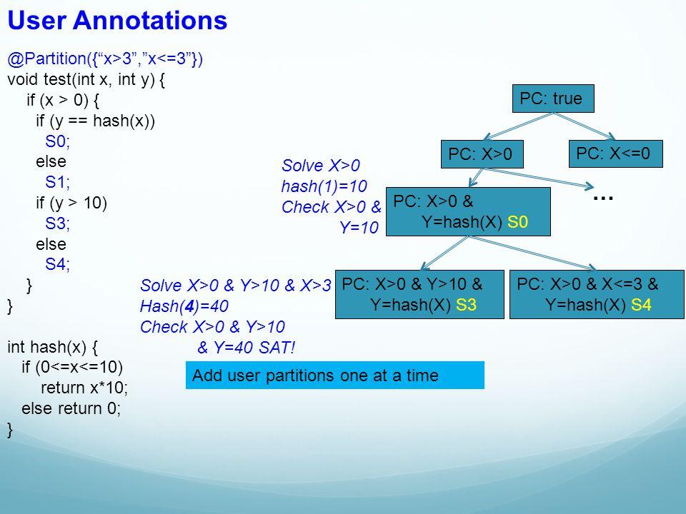 @Partition({ x>3 , x<=3 }) void test(int x, int y) { if (x > 0) { if (y == hash(x)) S0; else S1; if (y > 10) S3; else S4; } int hash(x) { if (0<=x<=10) return x*10; else return 0; } User Annotations PC: true PC: X>0 & Y>10 & Y=hash(X) S3 PC: X>0 PC: X<=0 PC: X>0 & Y=hash(X) S0 PC: X>0 & X<=3 & Y=hash(X) S4 … Solve X>0 hash(1)=10 Check X>0 & Y=10 Solve X>0 & Y>10 & X>3 Hash(4)=40 Check X>0 & Y>10 & Y=40 SAT.