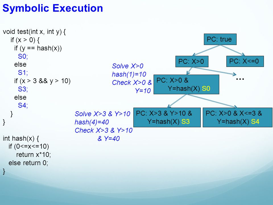 void test(int x, int y) { if (x > 0) { if (y == hash(x)) S0; else S1; if (x > 3 && y > 10) S3; else S4; } int hash(x) { if (0<=x<=10) return x*10; else return 0; } Symbolic Execution PC: true PC: X>0 PC: X<=0 PC: X>0 & Y=hash(X) S0 PC: X>3 & Y>10 & Y=hash(X) S3 PC: X>0 & X<=3 & Y=hash(X) S4 … Solve X>0 hash(1)=10 Check X>0 & Y=10 Solve X>3 & Y>10 hash(4)=40 Check X>3 & Y>10 & Y=40