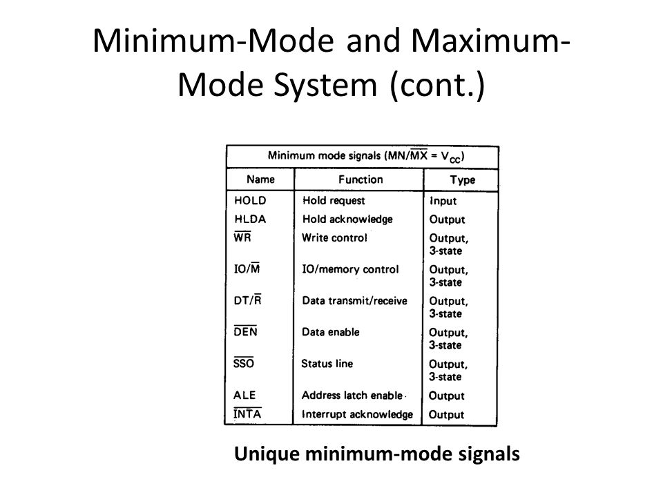 Minimum-Mode and Maximum- Mode System (cont.) Unique minimum-mode signals