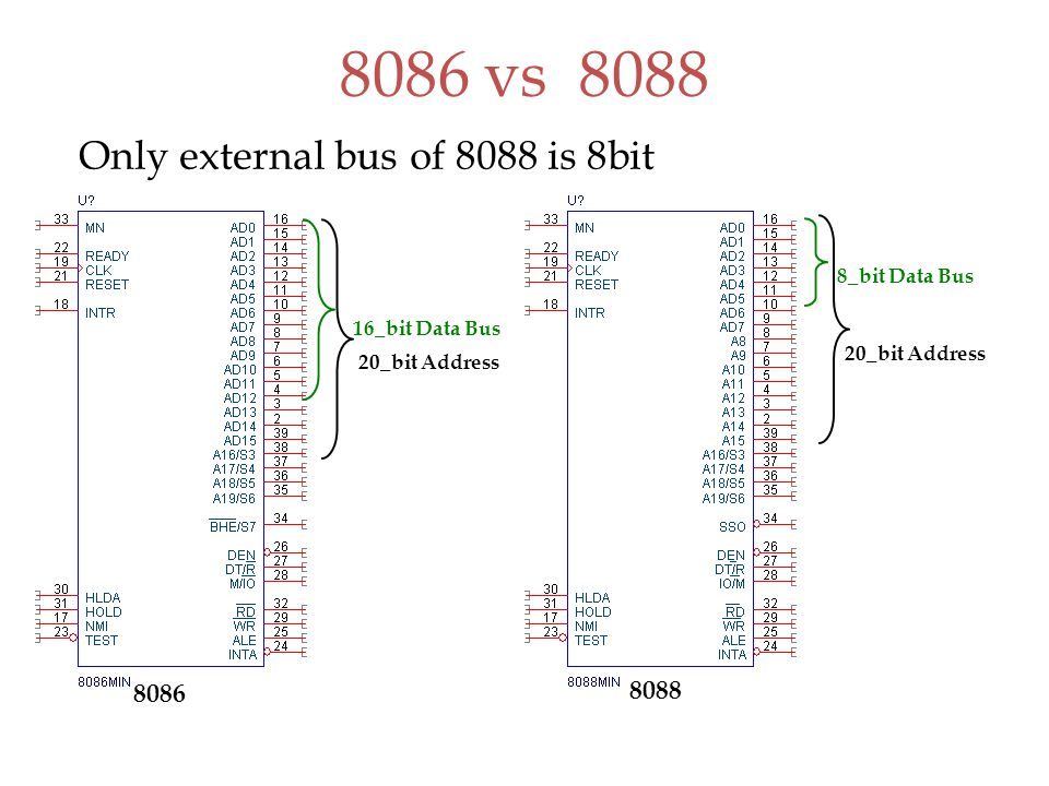 8086 vs 8088 16_bit Data Bus 20_bit Address 8_bit Data Bus 20_bit Address 8088 8086 Only external bus of 8088 is 8bit
