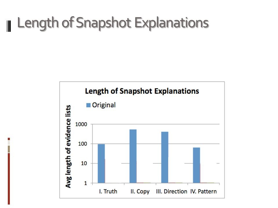 Length of Snapshot Explanations