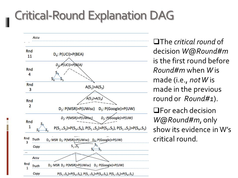 Critical-Round Explanation DAG  The critical round of decision W@Round#m is the first round before Round#m when W is made (i.e., not W is made in the previous round or Round#1).