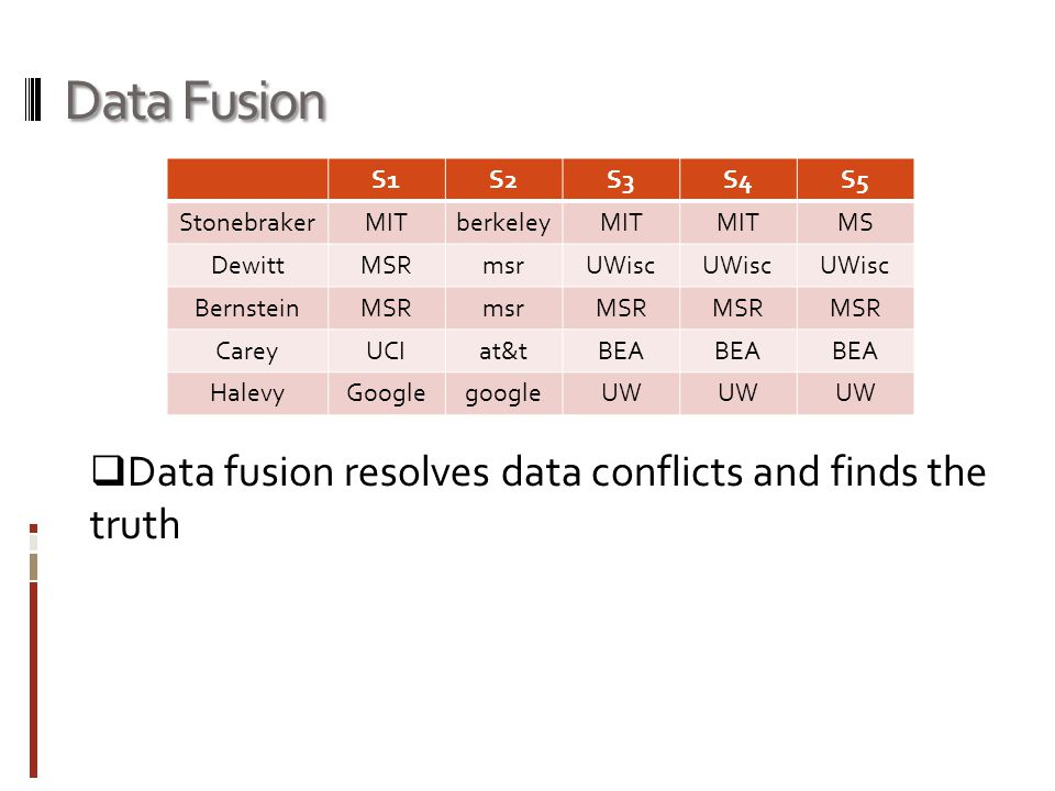 Data Fusion  Data fusion resolves data conflicts and finds the truth S1S2S3S4S5 StonebrakerMITberkeleyMIT MS DewittMSRmsrUWisc BernsteinMSRmsrMSR CareyUCIat&tBEA HalevyGooglegoogleUW
