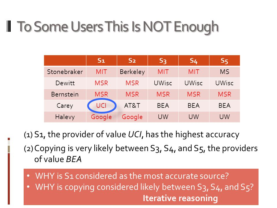 To Some Users This Is NOT Enough (1) S1, the provider of value UCI, has the highest accuracy (2) Copying is very likely between S3, S4, and S5, the providers of value BEA S1S2S3S4S5 StonebrakerMITBerkeleyMIT MS DewittMSR UWisc BernsteinMSR CareyUCIAT&TBEA HalevyGoogle UW WHY is S1 considered as the most accurate source.