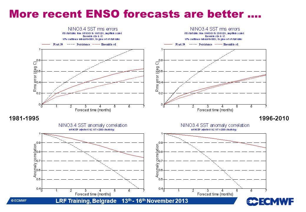 LRF Training, Belgrade 13 th - 16 th November 2013 © ECMWF More recent ENSO forecasts are better....